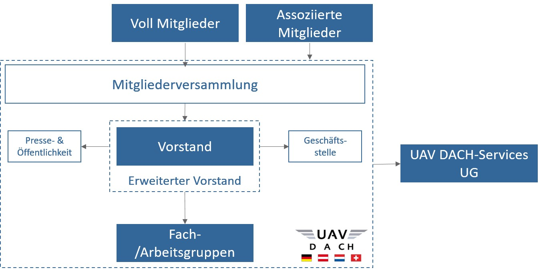 Struktur UAV DACH e.V.