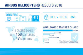 Airbus Helicopters Bilanz 2018