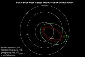 NASA-Sonde Parker Solar Probe - Position 28. Januar 2019