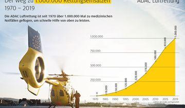 Die ADAC Luftrettung hat eine Million Einsätze erreicht.